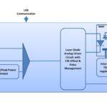 Synoptique détaillé du driver laser