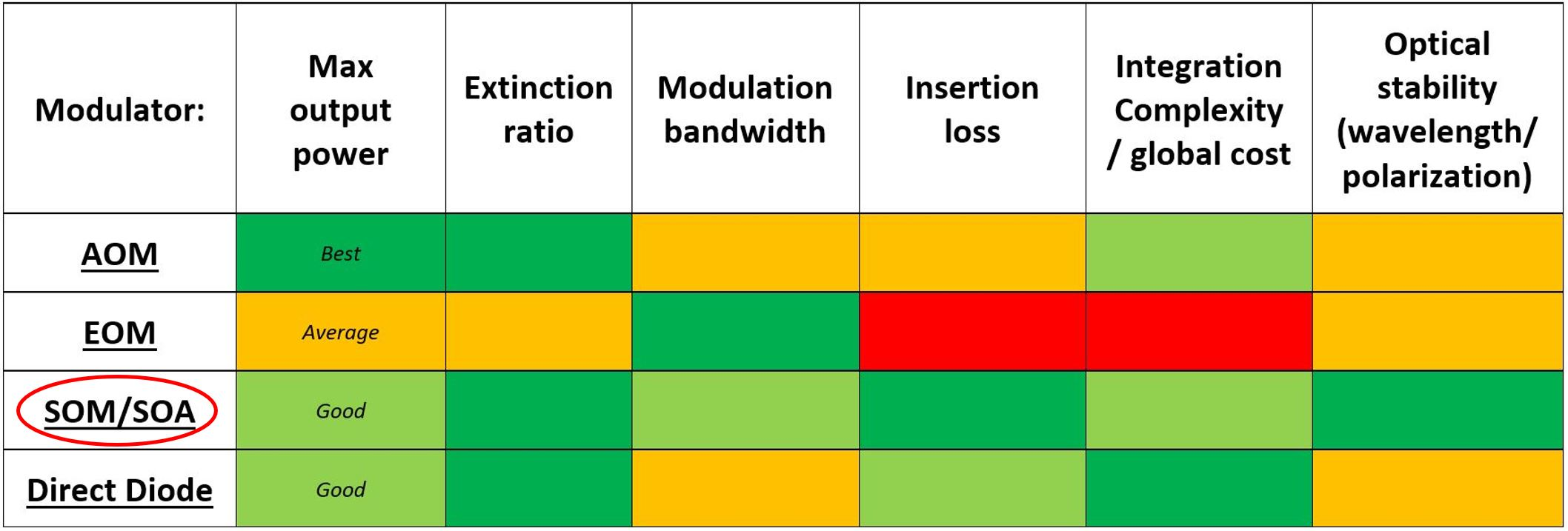 Fiber optic modulators comparison