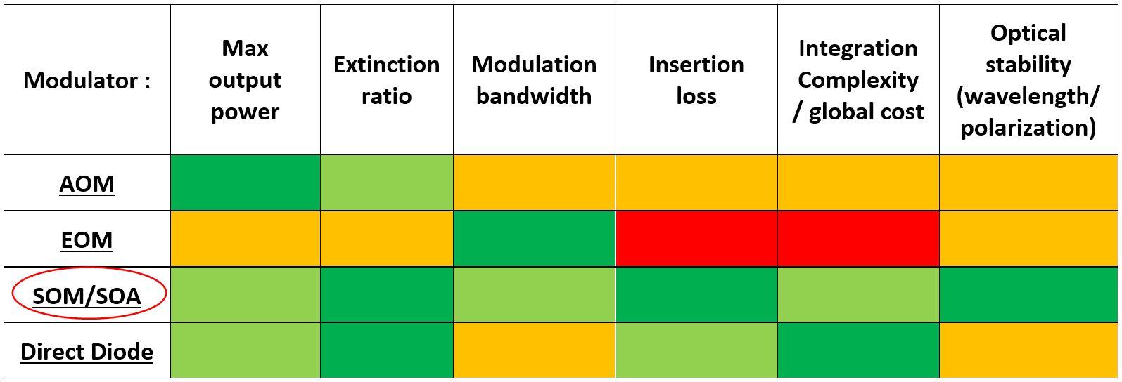 Pulsed SOA driver technology comparison