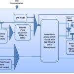 SOA pulsed driver synoptoc
