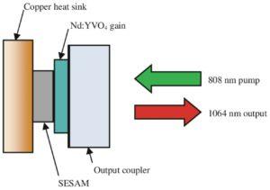 Fiber laser microchip seeder