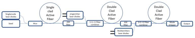Fiber laser multistage nanosecond MOPA