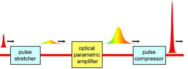 Fiber laser OPCPA