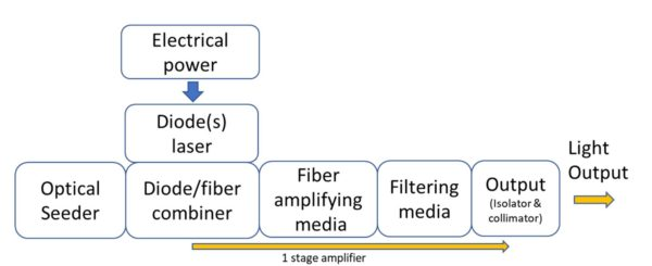 Fiber laser MOPA principle
