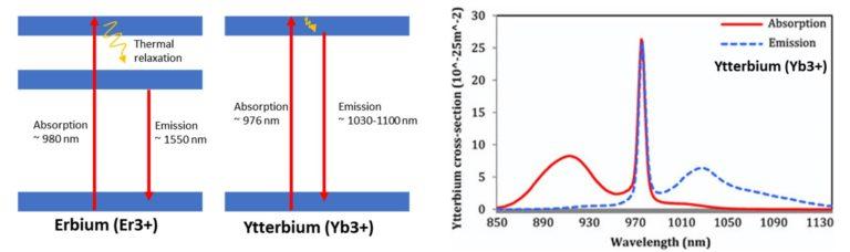 Fiber lasers energy levels