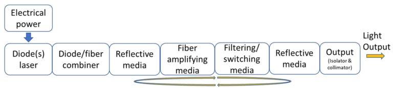 Fiber laser Principle laser cavity configuration