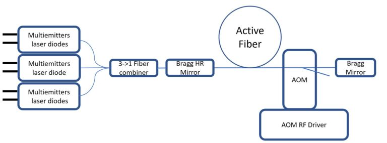 Fiber laser nanosecond Q-switch