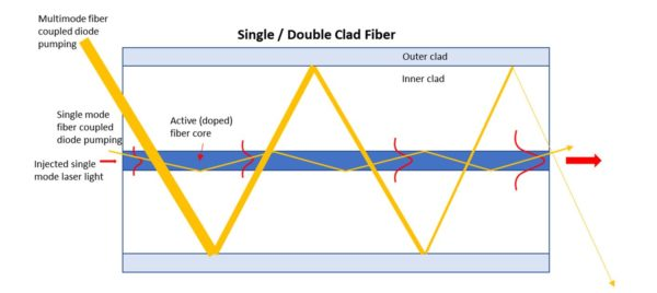 Fiber laser multiclad fiber