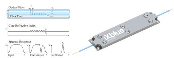 Fiber laser bragg grating