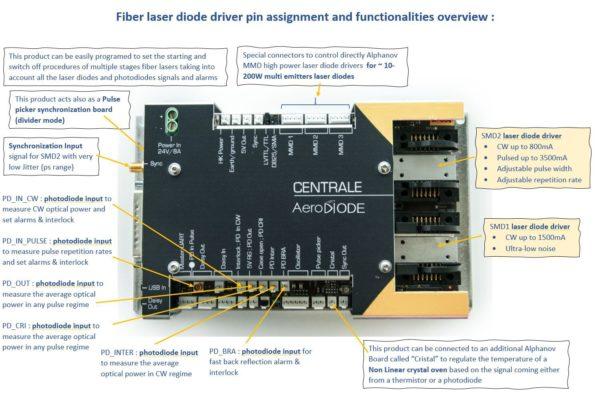 Fiber laser diode driver inputs-outputs