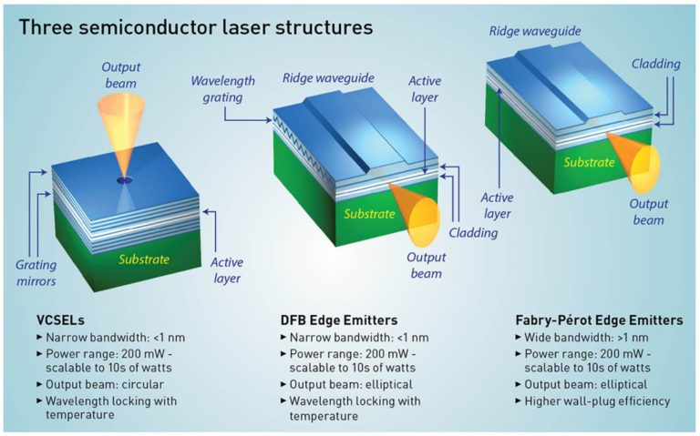https://www.aerodiode.com/wp-content/uploads/2020/08/Fiber-coupled-laser-diode-DFB-Fabry-Perrot-F6-768x479.jpg