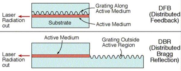 https://www.aerodiode.com/wp-content/uploads/2020/08/Fiber-coupled-laser-diode-DFB-laser-diode-F8-600x235.jpg