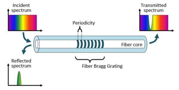 https://www.aerodiode.com/wp-content/uploads/2020/08/Fiber-coupled-laser-diode-Gragg-Grating-F7-600x303.jpg