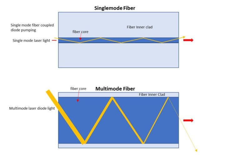 Fiber coupled laser diode - type of fiber