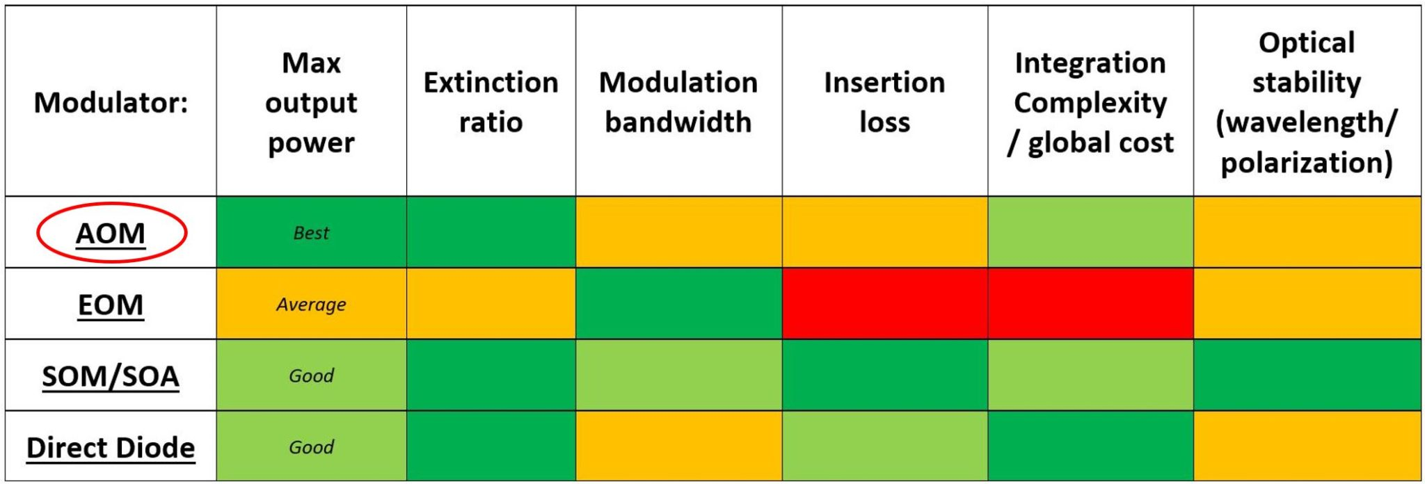fiber modulator comparison - AOM
